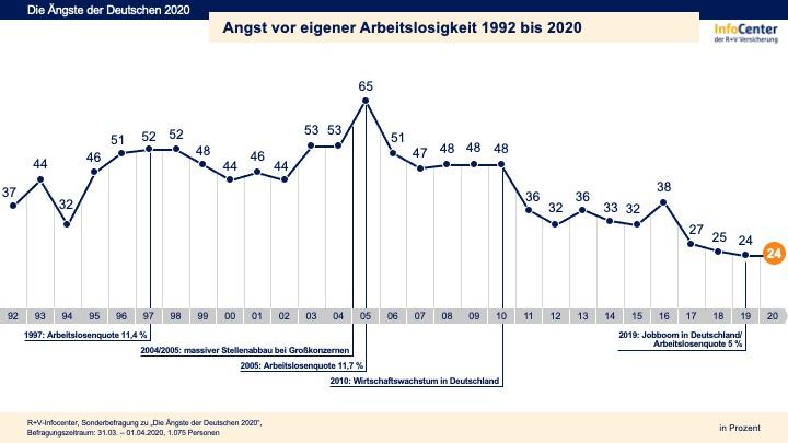Wirtschaftslage deutschland 2020