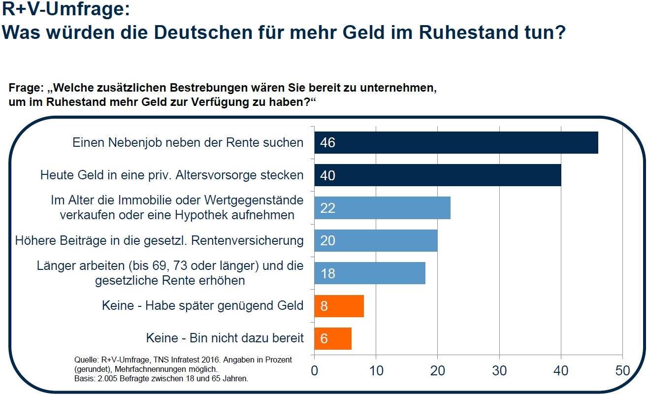 was w rden die deutschen f r mehr geld im ruhestand tun umfrage von r v. Black Bedroom Furniture Sets. Home Design Ideas