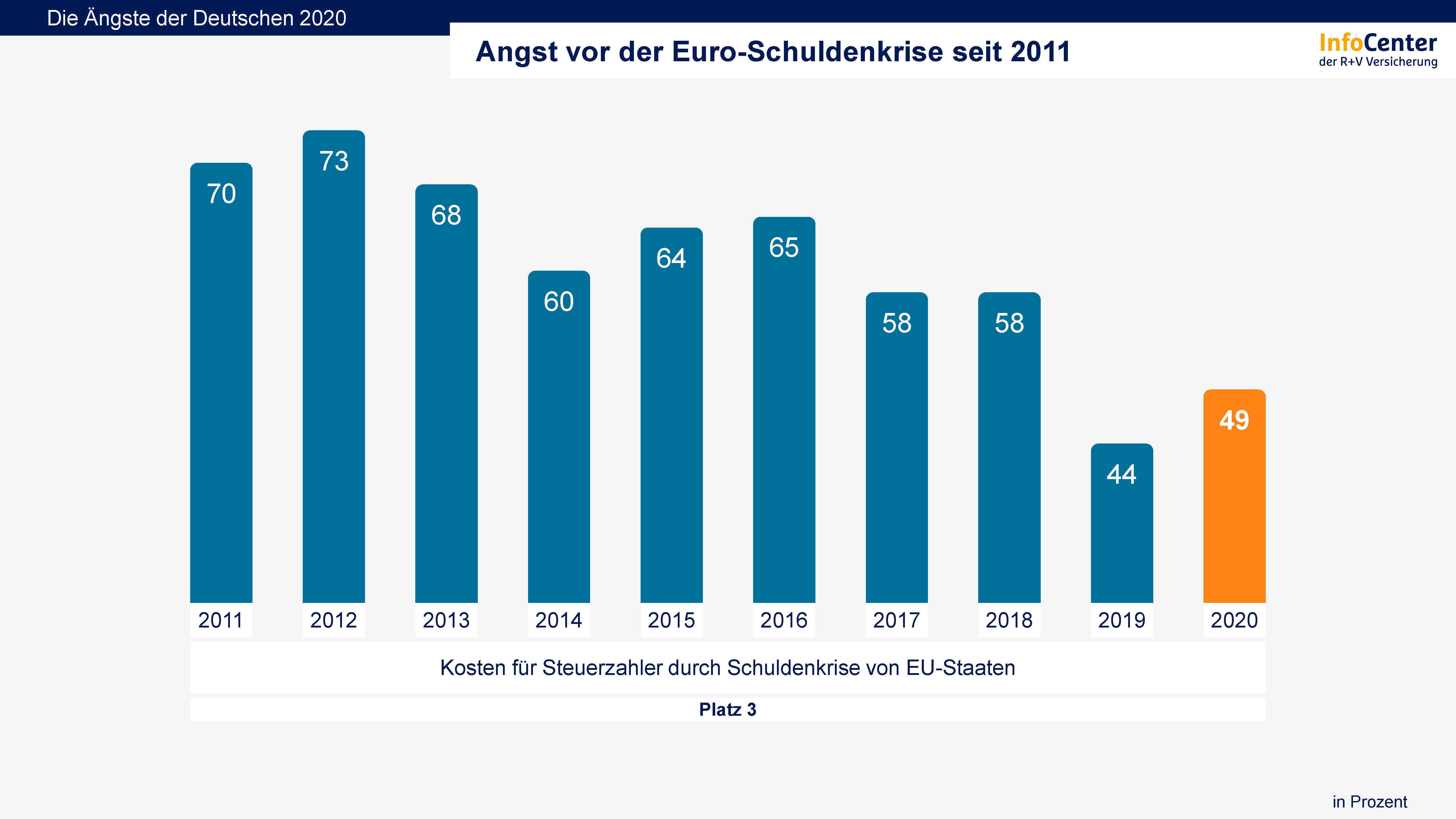 Neue Themen Werfen Fragen Auf Seit 2011 Befragt Das R V Infocenter Die Deutschen Nach Ihrer Angst Vor Der Euro Schuldenkrise