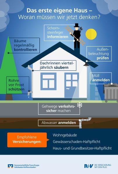 Laufende Kosten Haus Checklisten Furs Erste Eigenheim